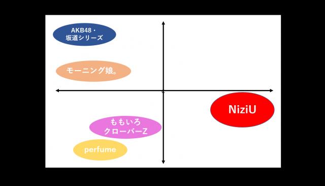 NiziUポジショニングマップ